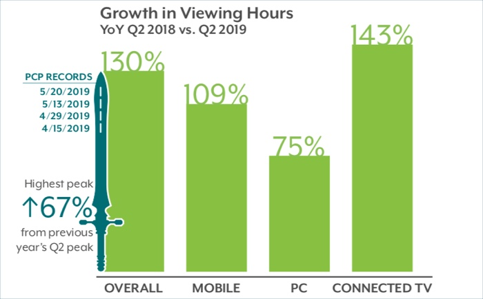 Research: Streaming Hours Up 130% in Q2 '19 as CTV Leads