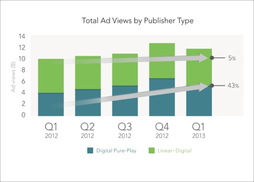 Study Shows Short-Form and Syndication Are Critical for Video Ad ...