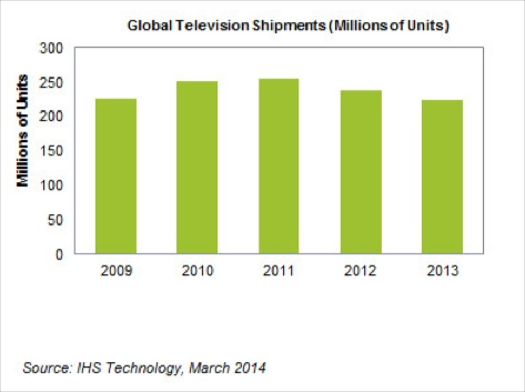 Global TV Shipments Down 6% in 2013 As Streaming Sticks