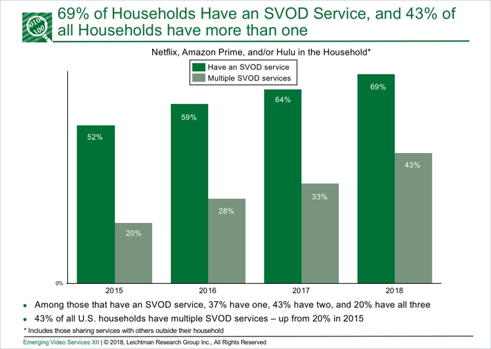 Research: SVOD Adoption Rises to 69% of U S  Households