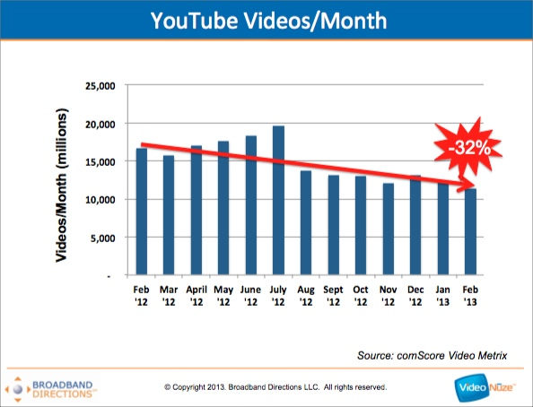 YouTube's Online Views Are Down 32% vs. Last Year As Mobile Video Ascends